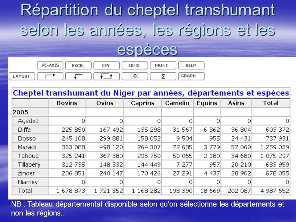 Répartition du cheptel transhumant selon les années, les régions et les espèces NB : Tableau départemental disponible selon quon sélectionne les dépar