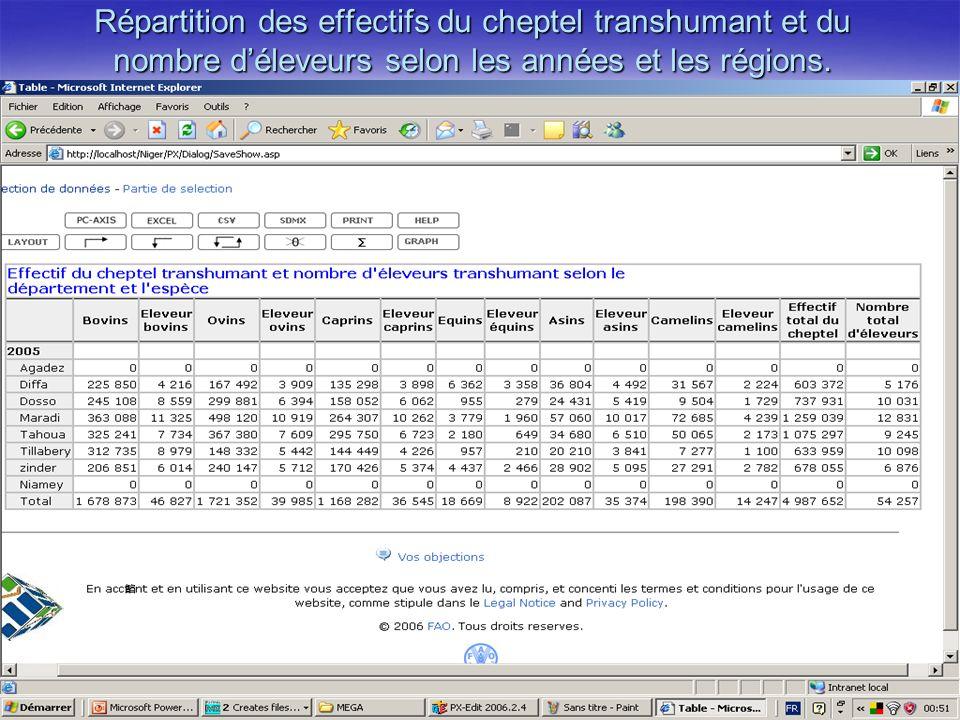 Répartition des effectifs du cheptel transhumant et du nombre déleveurs selon les années et les régions.
