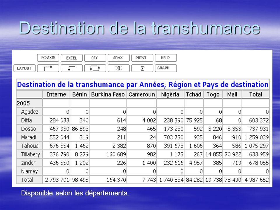 Destination de la transhumance Disponible selon les départements.