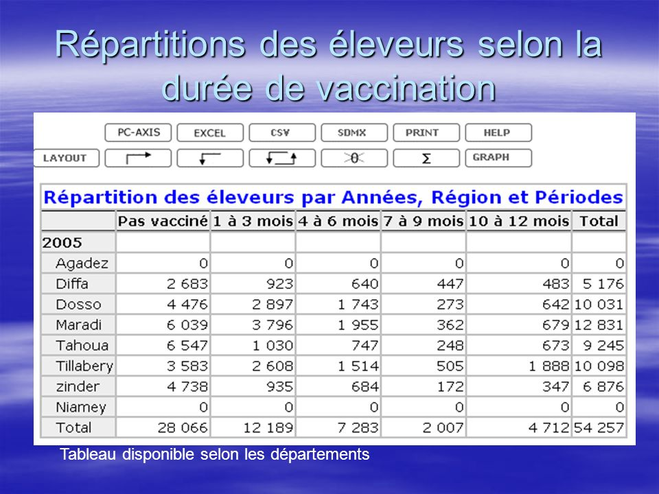 Répartitions des éleveurs selon la durée de vaccination Tableau disponible selon les départements