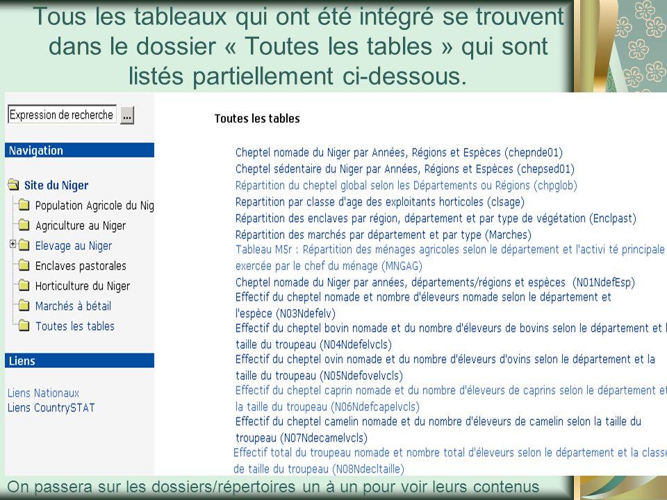 Dossier Population Agricole au Niger Pour le moment cinq tableaux ont été intégrés dans ce dossier.