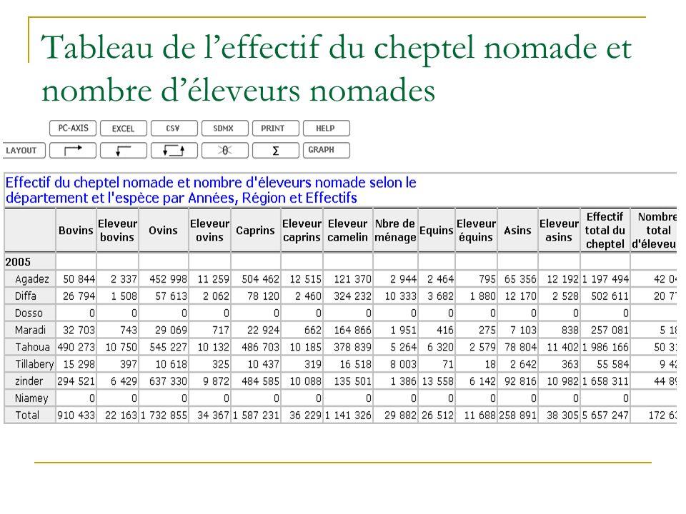 Tableau de leffectif du cheptel nomade et nombre déleveurs nomades