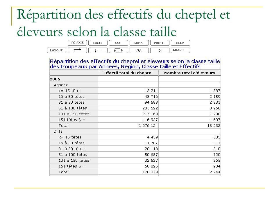 Répartition des effectifs du cheptel et éleveurs selon la classe taille