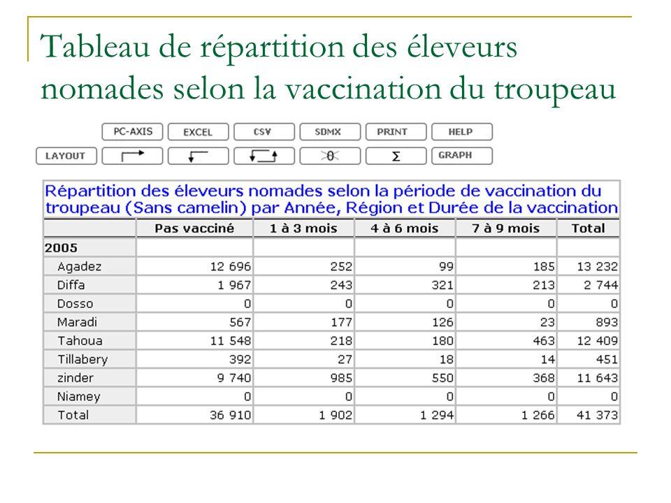 Tableau de répartition des éleveurs nomades selon la vaccination du troupeau