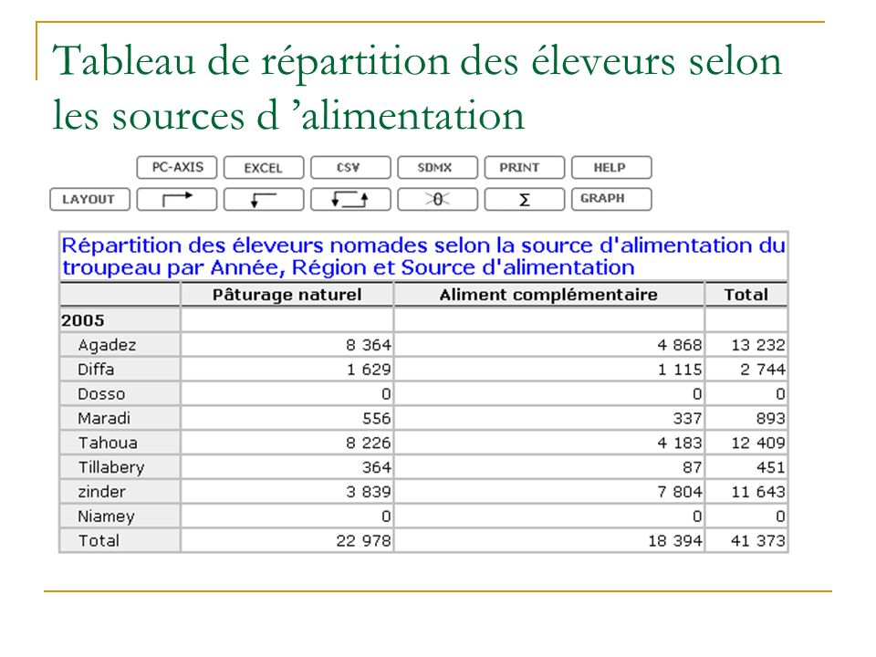 Tableau de répartition des éleveurs selon les sources d alimentation
