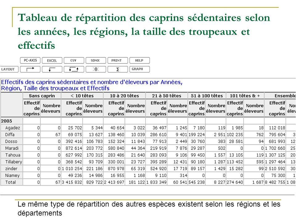Tableau de répartition des caprins sédentaires selon les années, les régions, la taille des troupeaux et effectifs Le même type de répartition des aut
