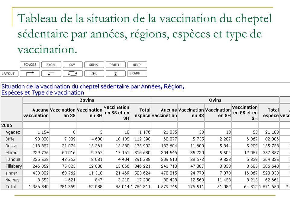 Tableau de la situation de la vaccination du cheptel sédentaire par années, régions, espèces et type de vaccination.