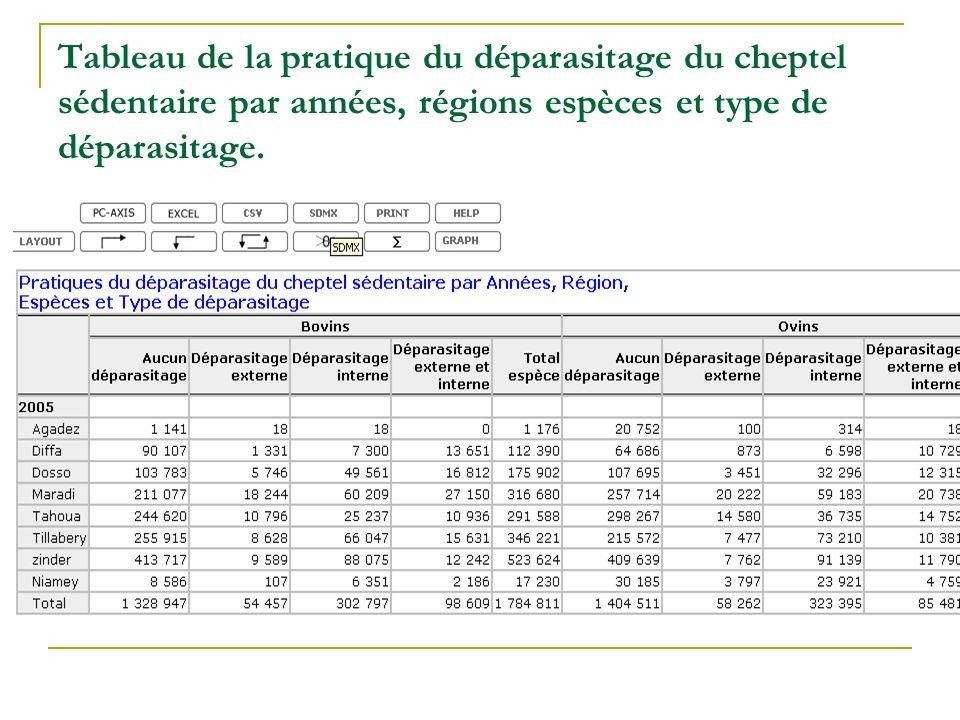 Tableau de la pratique du déparasitage du cheptel sédentaire par années, régions espèces et type de déparasitage.