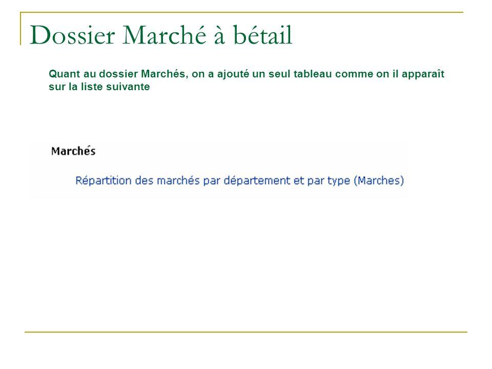 Dossier Marché à bétail Quant au dossier Marchés, on a ajouté un seul tableau comme on il apparaît sur la liste suivante