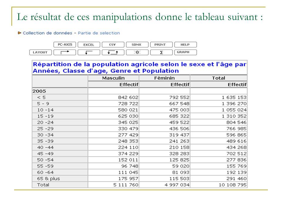 Le premier tableau ou cheptel nomade est ainsi quil suit : On note quon sélectionne régions au niveau de la variable régions car les tableaux avec les 36 départements et les trois communautés urbaines de Niamey sont très longs