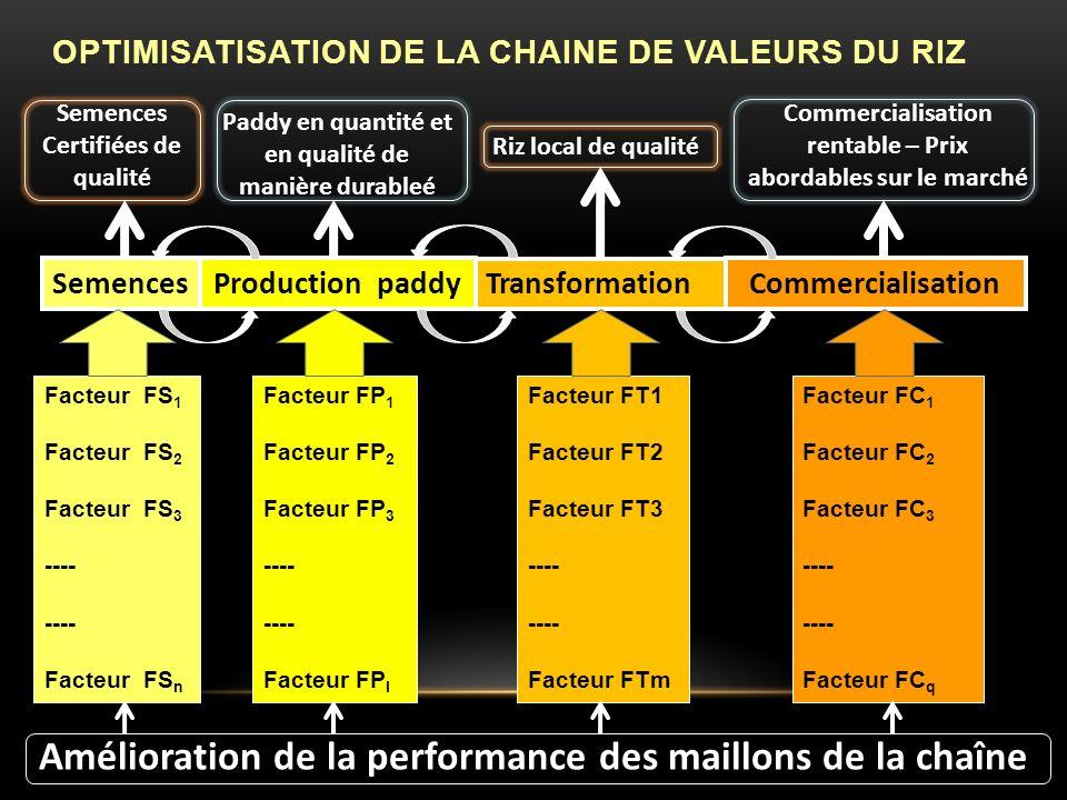 SemencesProduction paddyCommercialisation Facteur FS 1 Facteur FS 2 Facteur FS 3 ---- Facteur FS n Facteur FP 1 Facteur FP 2 Facteur FP 3 ---- Facteur FP l Facteur FT1 Facteur FT2 Facteur FT3 ---- Facteur FTm Facteur FC 1 Facteur FC 2 Facteur FC 3 ---- Facteur FC q OPTIMISATISATION DE LA CHAINE DE VALEURS DU RIZ Semences Certifiées de qualité Paddy en quantité et en qualité de manière durableé Riz local de qualité Commercialisation rentable – Prix abordables sur le marché Amélioration de la performance des maillons de la chaîne Transformation