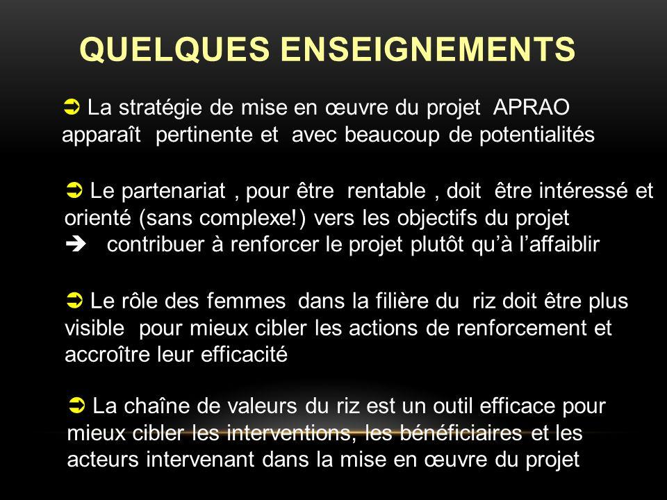 QUELQUES ENSEIGNEMENTS La stratégie de mise en œuvre du projet APRAO apparaît pertinente et avec beaucoup de potentialités Le partenariat, pour être rentable, doit être intéressé et orienté (sans complexe!) vers les objectifs du projet contribuer à renforcer le projet plutôt quà laffaiblir La chaîne de valeurs du riz est un outil efficace pour mieux cibler les interventions, les bénéficiaires et les acteurs intervenant dans la mise en œuvre du projet Le rôle des femmes dans la filière du riz doit être plus visible pour mieux cibler les actions de renforcement et accroître leur efficacité