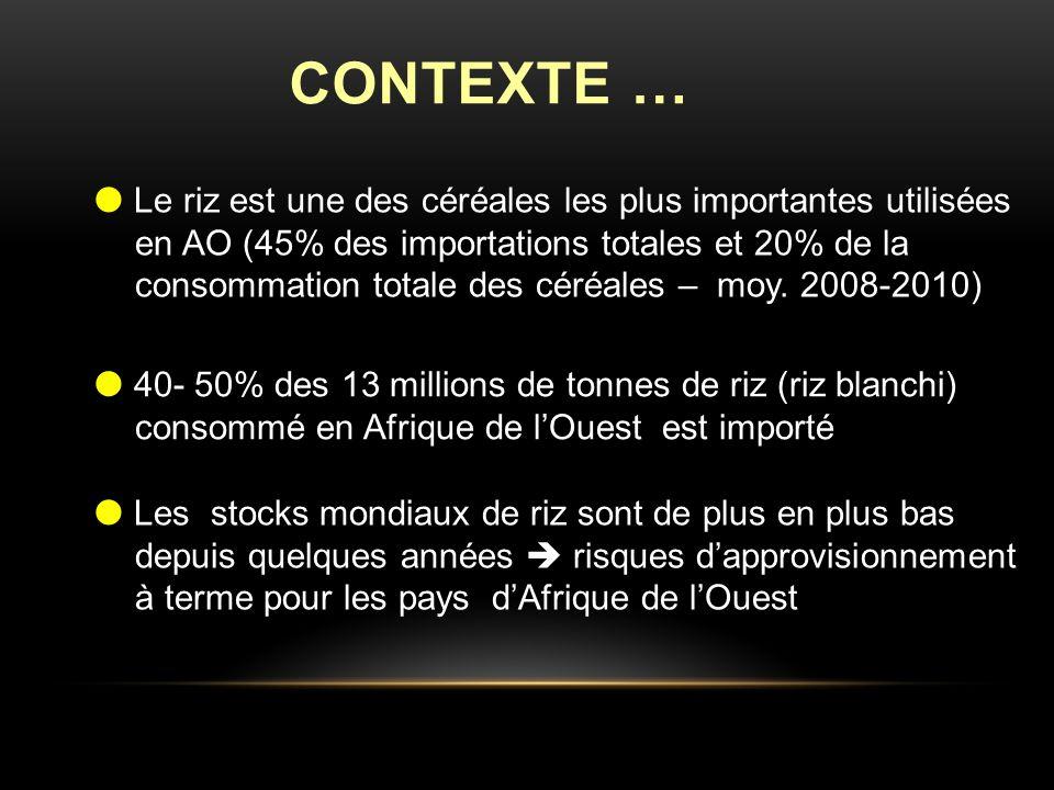 CONTEXTE … Le riz est une des céréales les plus importantes utilisées en AO (45% des importations totales et 20% de la consommation totale des céréales – moy.