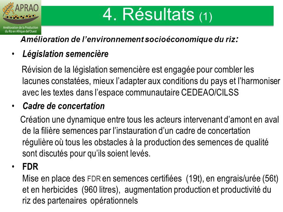Amélioration de lenvironnement socioéconomique du riz : Législation semencière Révision de la législation semencière est engagée pour combler les lacu