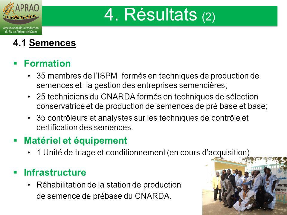 4.1 Semences Formation 35 membres de lISPM formés en techniques de production de semences et la gestion des entreprises semencières; 25 techniciens du