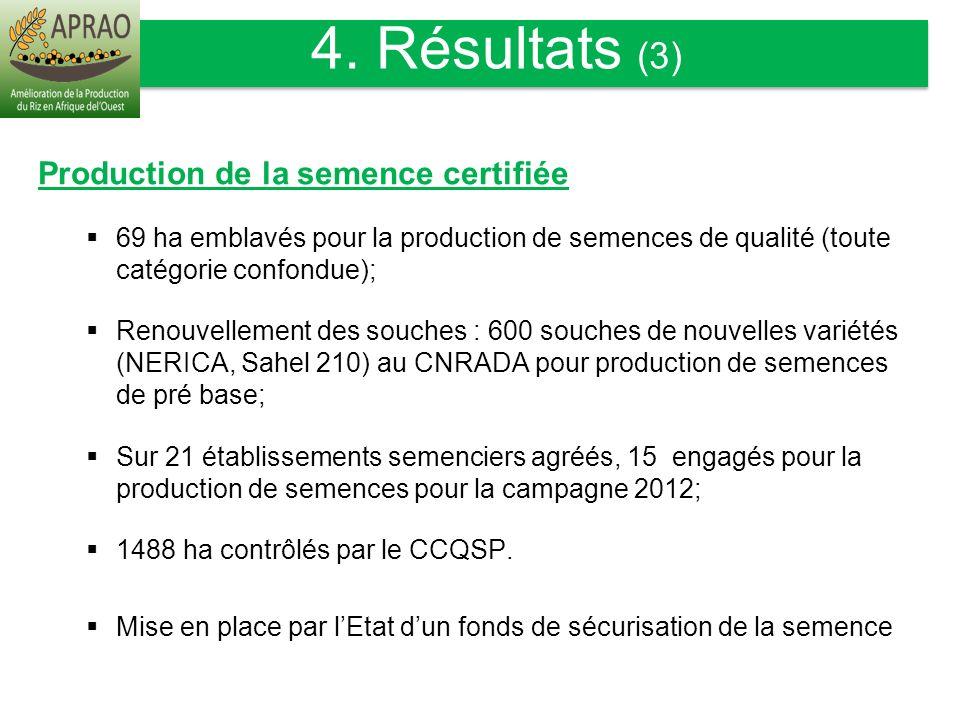 Production de la semence certifiée 69 ha emblavés pour la production de semences de qualité (toute catégorie confondue); Renouvellement des souches :