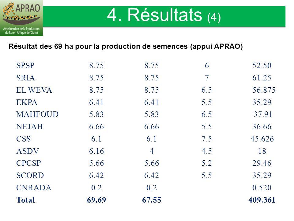 EtablissementSuperficie emblavée (ha) Superficie récoltée (ha) Rendement (t/ha) Production en (tonne) SPSP8.75 652.50 SRIA8.75 761.25 EL WEVA8.75 6.5
