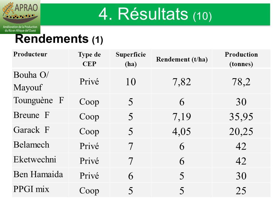 Producteur Type de CEP Superficie (ha) Rendement (t/ha) Production (tonnes) Bouha O/ Mayouf Privé 107,8278,2 Tounguène F Coop 5630 Breune F Coop 57,19