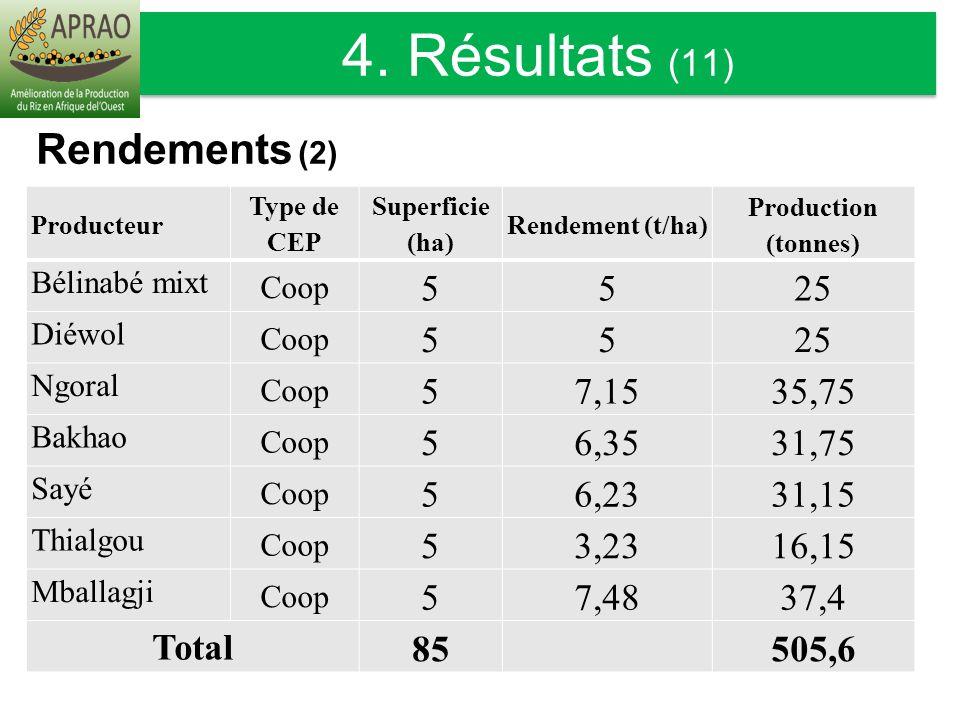 Producteur Type de CEP Superficie (ha) Rendement (t/ha) Production (tonnes) Bélinabé mixt Coop 5525 Diéwol Coop 5525 Ngoral Coop 57,1535,75 Bakhao Coo