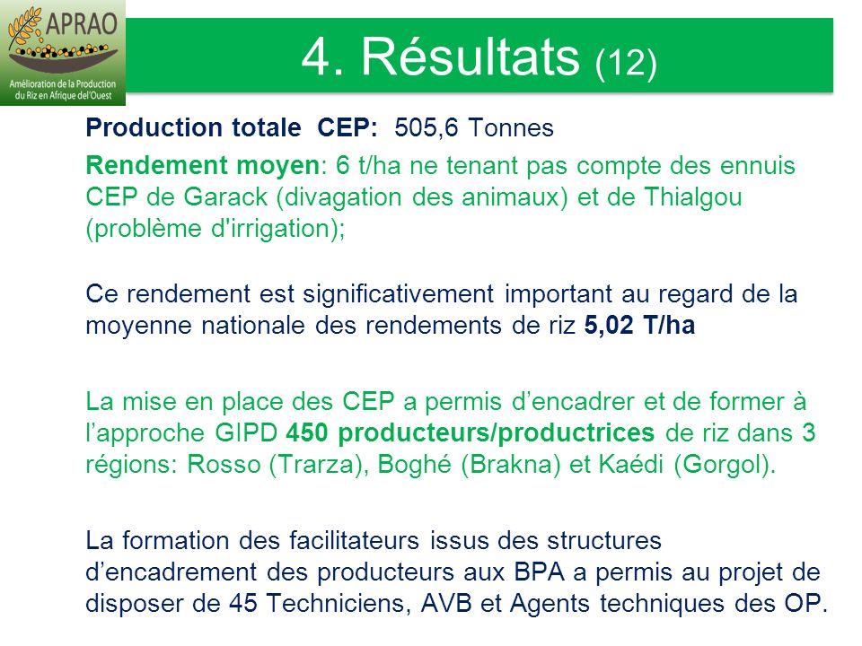 Production totale CEP: 505,6 Tonnes Rendement moyen: 6 t/ha ne tenant pas compte des ennuis CEP de Garack (divagation des animaux) et de Thialgou (pro