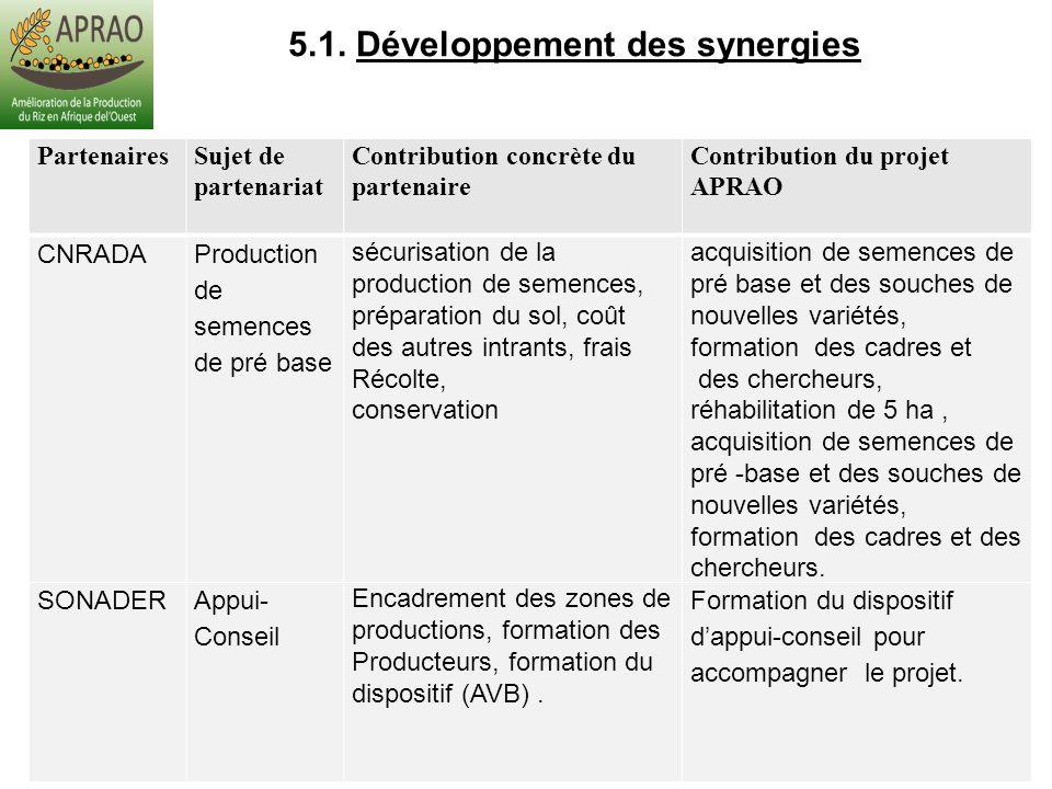 5.1. Développement des synergies PartenairesSujet de partenariat Contribution concrète du partenaire Contribution du projet APRAO CNRADA Production de