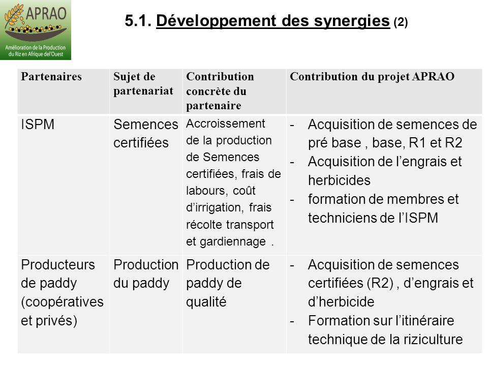 5.1. Développement des synergies (2) PartenairesSujet de partenariat Contribution concrète du partenaire Contribution du projet APRAO ISPM Semences ce
