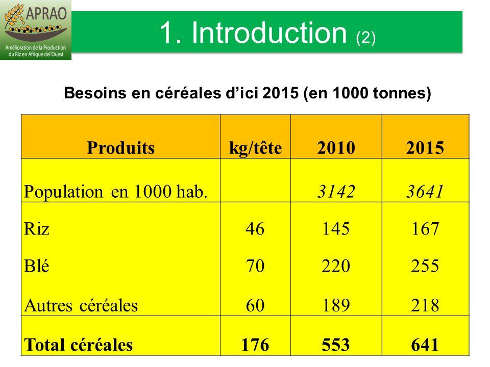 Produitskg/tête20102015 Population en 1000 hab.31423641 Riz46145167 Blé70220255 Autres céréales60189218 Total céréales176553641 Besoins en céréales di