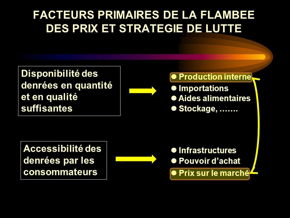 FACTEURS PRIMAIRES DE LA FLAMBEE DES PRIX ET STRATEGIE DE LUTTE Disponibilité des denrées en quantité et en qualité suffisantes Accessibilité des denr
