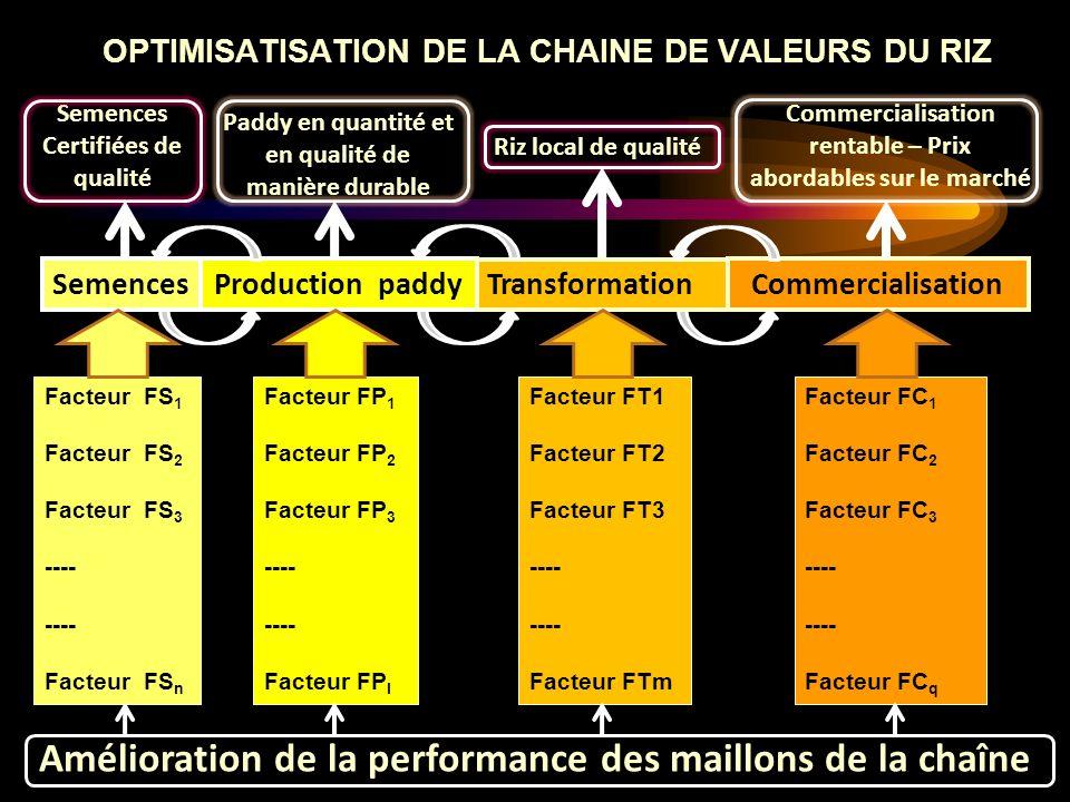 SemencesProduction paddyCommercialisation Facteur FS 1 Facteur FS 2 Facteur FS 3 ---- Facteur FS n Facteur FP 1 Facteur FP 2 Facteur FP 3 ---- Facteur