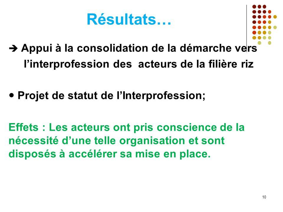 Résultats… Appui à la consolidation de la démarche vers linterprofession des acteurs de la filière riz Projet de statut de lInterprofession; Effets :