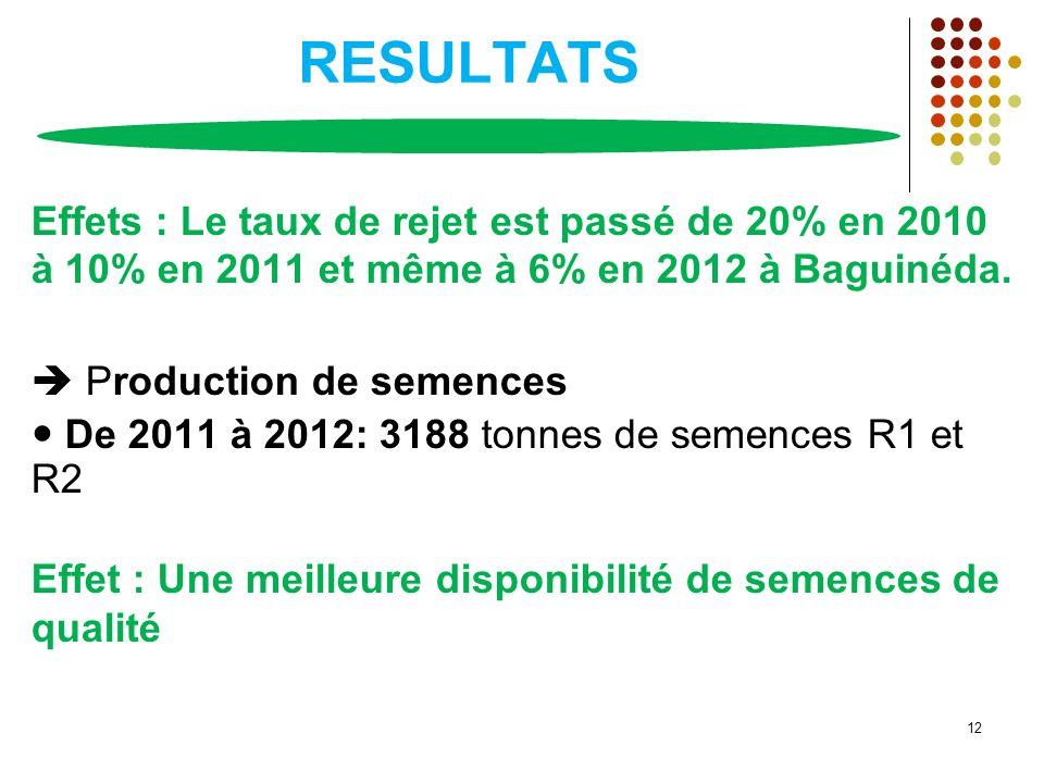 RESULTATS Effets : Le taux de rejet est passé de 20% en 2010 à 10% en 2011 et même à 6% en 2012 à Baguinéda. Production de semences De 2011 à 2012: 31