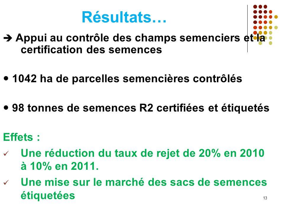 Résultats… Appui au contrôle des champs semenciers et la certification des semences 1042 ha de parcelles semencières contrôlés 98 tonnes de semences R2 certifiées et étiquetés Effets : Une réduction du taux de rejet de 20% en 2010 à 10% en 2011.