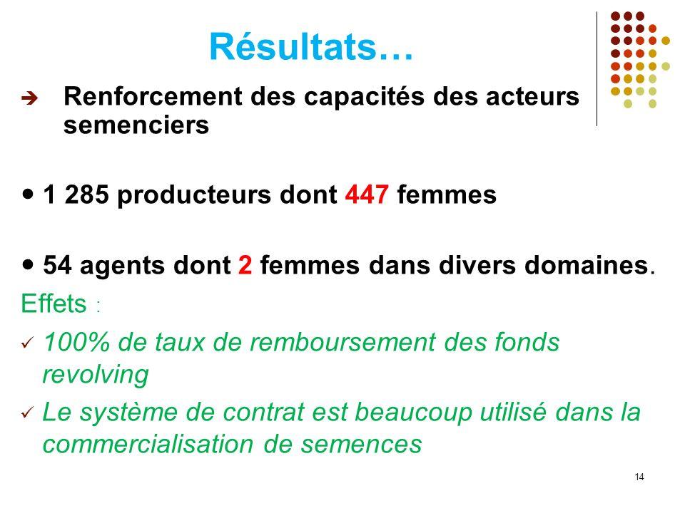 Résultats… Renforcement des capacités des acteurs semenciers 1 285 producteurs dont 447 femmes 54 agents dont 2 femmes dans divers domaines. Effets :