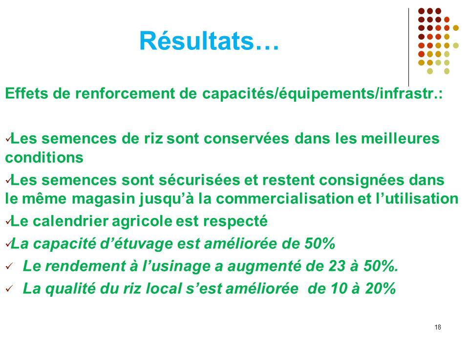 Résultats… Effets de renforcement de capacités/équipements/infrastr.: Les semences de riz sont conservées dans les meilleures conditions Les semences