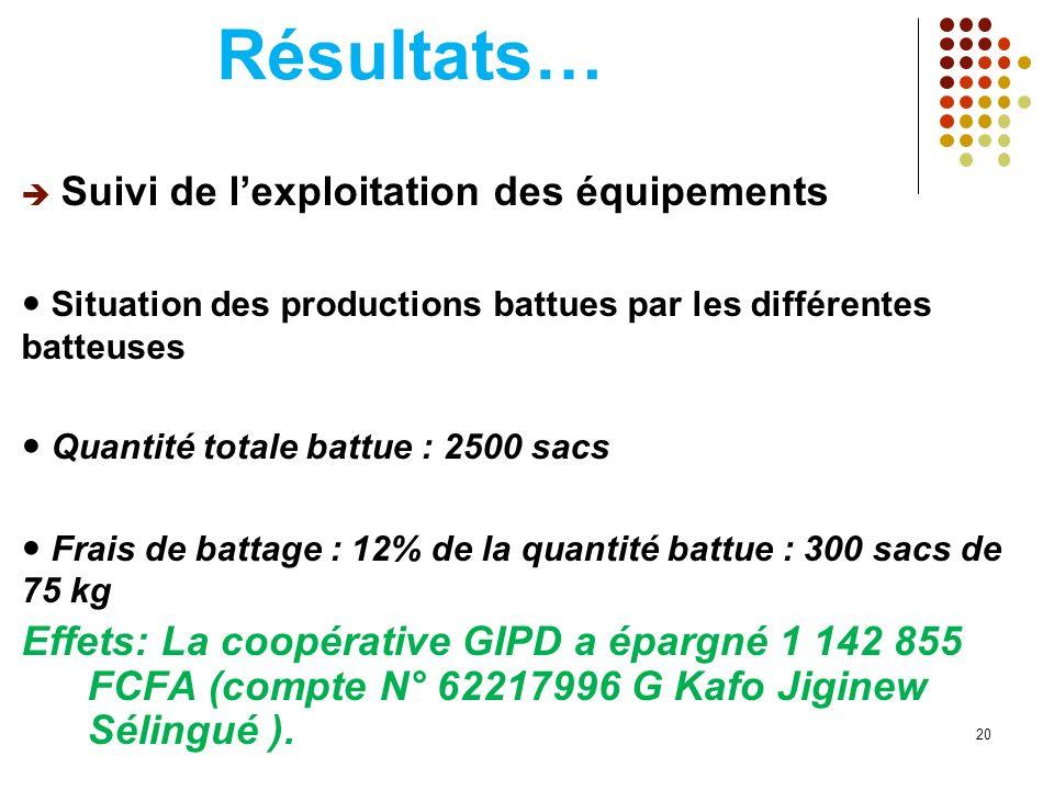 Résultats… Suivi de lexploitation des équipements Situation des productions battues par les différentes batteuses Quantité totale battue : 2500 sacs F
