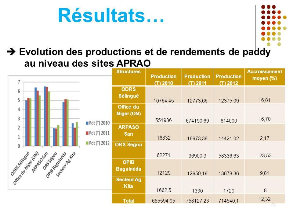Résultats… Evolution des productions et de rendements de paddy au niveau des sites APRAO 21 Structures Production (T) 2010 Production (T) 2011 Production (T) 2012 Accroissement moyen (%) ODRS Sélingué 10764,4512773,6612375,09 16,81 Office du Niger (ON) 551936 674190,69614000 16,70 ARPASO San 16832 19973,3914421,02 2,17 ORS Ségou 62271 36900,358336,63 -23,53 OPIB Baguinéda 12129 12959,1913678,36 9,81 Secteur Ag Kita 1662,5 13301729 -8 Total655594,95758127,23714540,1 12,32