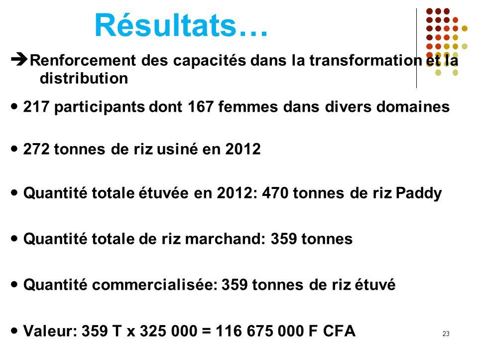 Résultats… Renforcement des capacités dans la transformation et la distribution 217 participants dont 167 femmes dans divers domaines 272 tonnes de ri