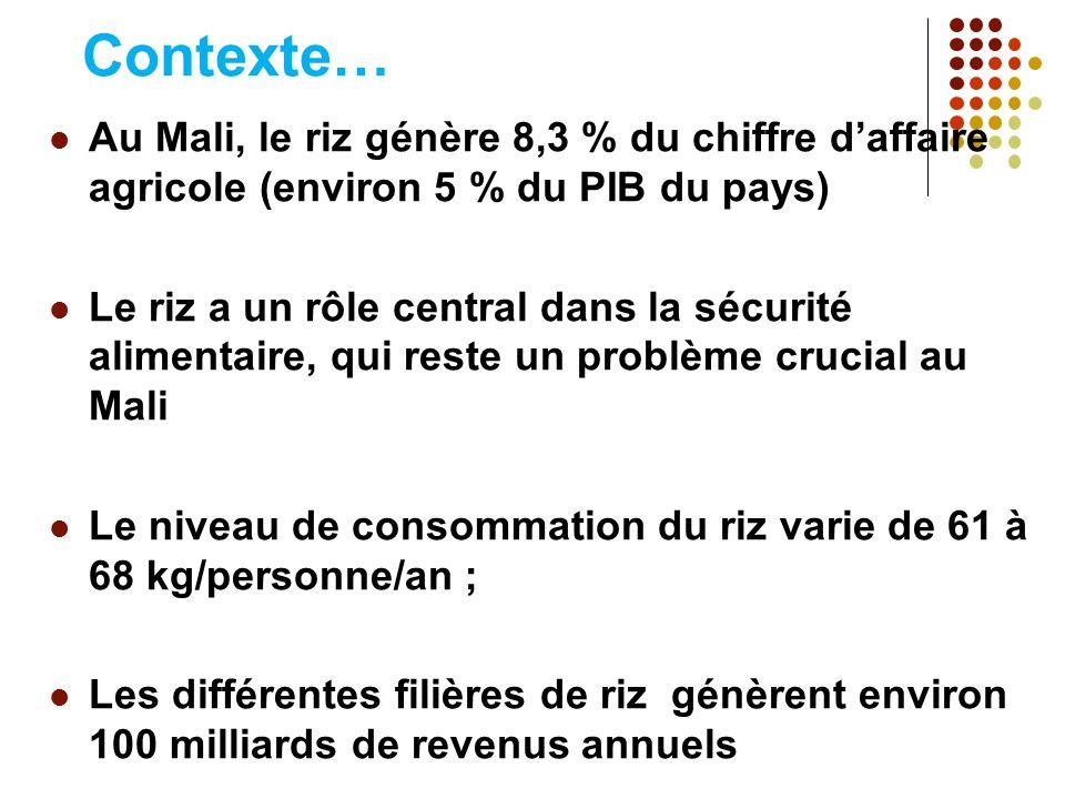 Contexte… Au Mali, le riz génère 8,3 % du chiffre daffaire agricole (environ 5 % du PIB du pays) Le riz a un rôle central dans la sécurité alimentaire