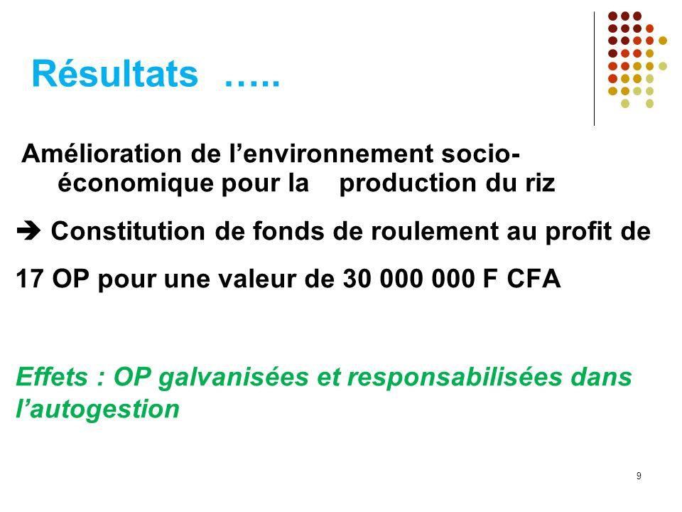 Résultats ….. Amélioration de lenvironnement socio- économique pour la production du riz Constitution de fonds de roulement au profit de 17 OP pour un