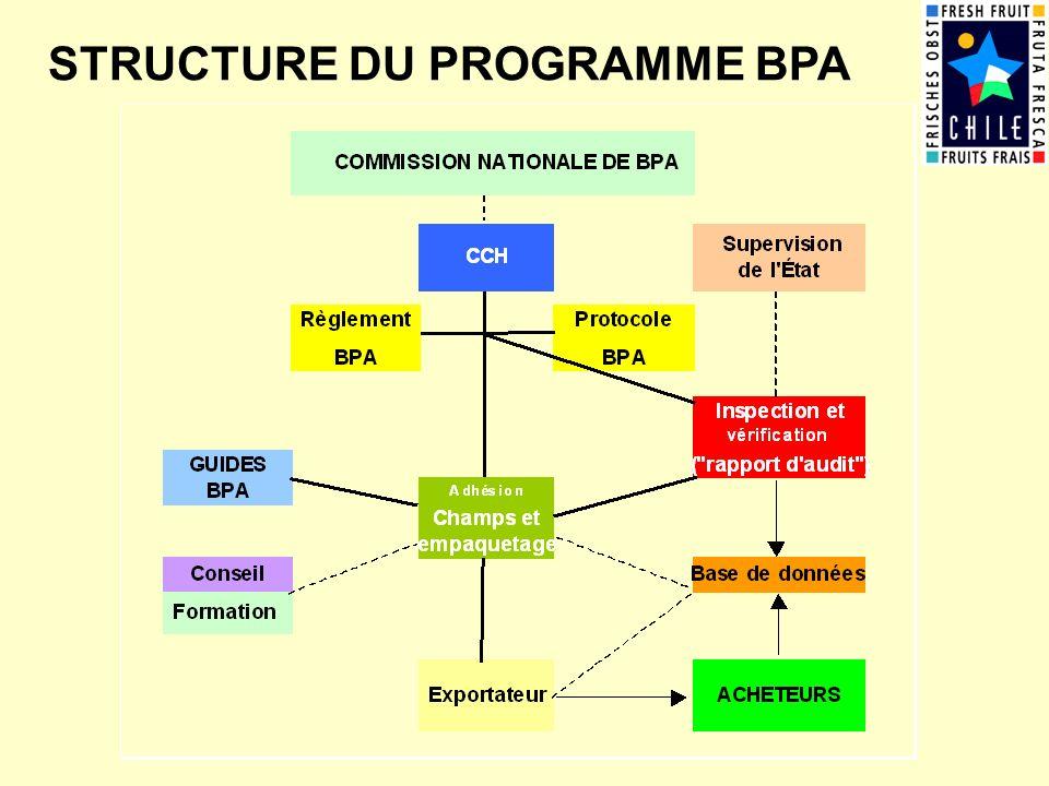 STRUCTURE DU PROGRAMME BPA