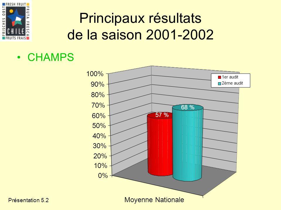Présentation 5.2 Principaux résultats de la saison 2001-2002 CHAMPS Moyenne Nationale 57 % 68 % 0% 10% 20% 30% 40% 50% 60% 70% 80% 90% 100% 1er audit