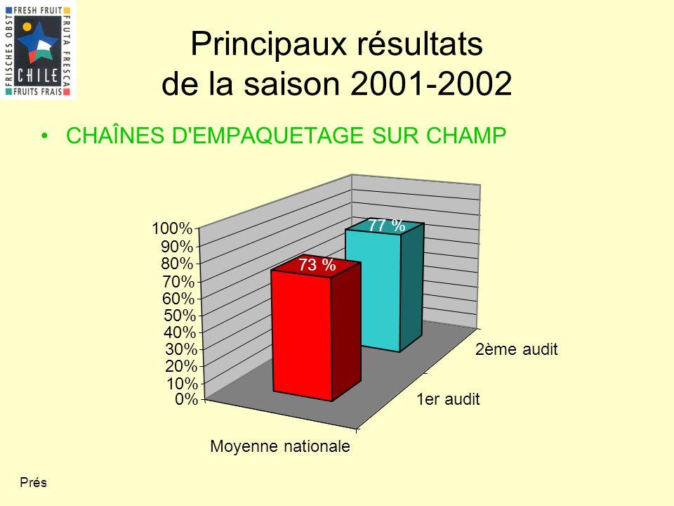 Présentation 5.2 Principaux résultats de la saison 2001-2002 CHAÎNES D'EMPAQUETAGE SUR CHAMP Moyenne nationale 1er audit 2ème audit 77 % 73 % 0% 10% 2
