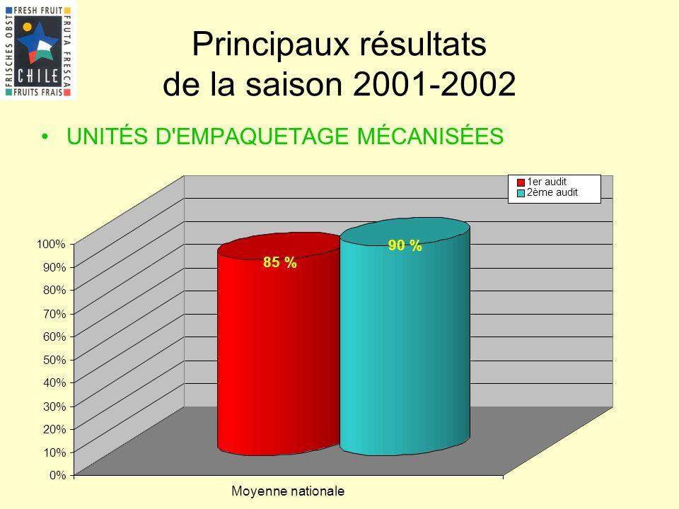 Présentation 5.2 Principaux résultats de la saison 2001-2002 UNITÉS D'EMPAQUETAGE MÉCANISÉES 85 % 90 % 0% 10% 20% 30% 40% 50% 60% 70% 80% 90% 100% Moy