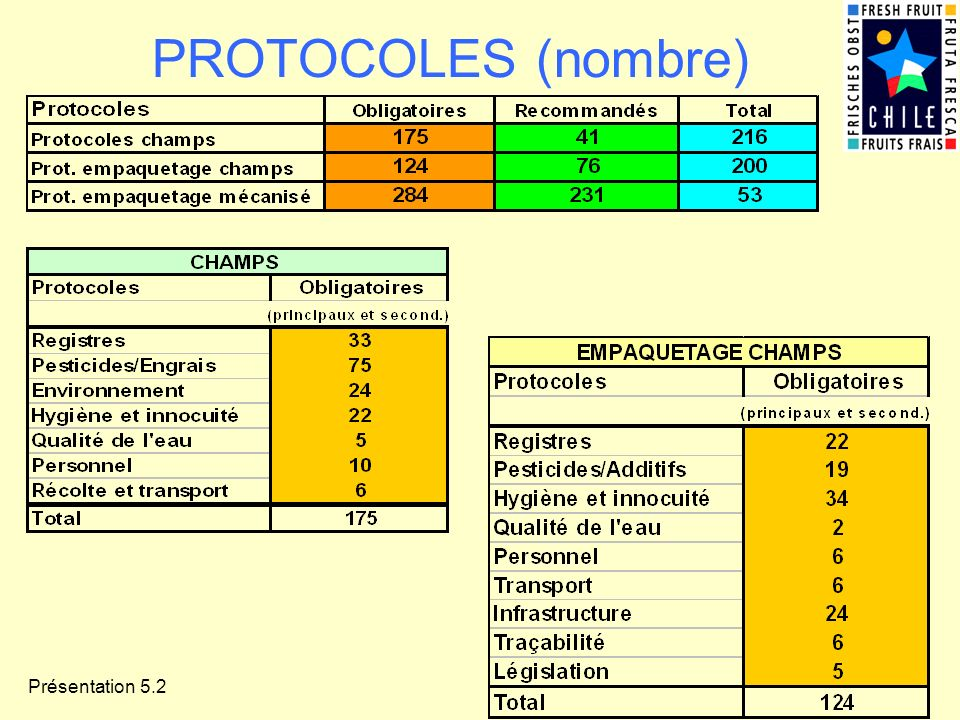 Présentation 5.2 PROTOCOLES (nombre)