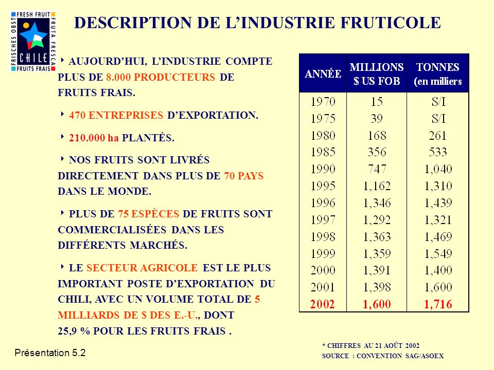 Présentation 5.2 SOURCE : FAO 1998, en milliers de tonnes ACTUELLEMENT, LE CHILI RÉALISE 48 % DES EXPORTATIONS DE FRUITS DE LHÉMISPHÈRE SUD (RAISIN, POMME, KIWI ET POIRE), ET SE POSITIONNE AINSI EN TÊTE DES PAYS EXPORTATEURS : NOUVELLE-ZÉLANDE, AUSTRALIE, ARGENTINE ET AFRIQUE DU SUD.