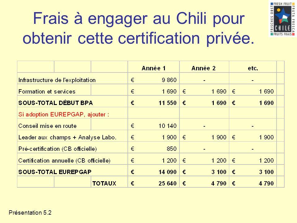 Présentation 5.2 Frais à engager au Chili pour obtenir cette certification privée.