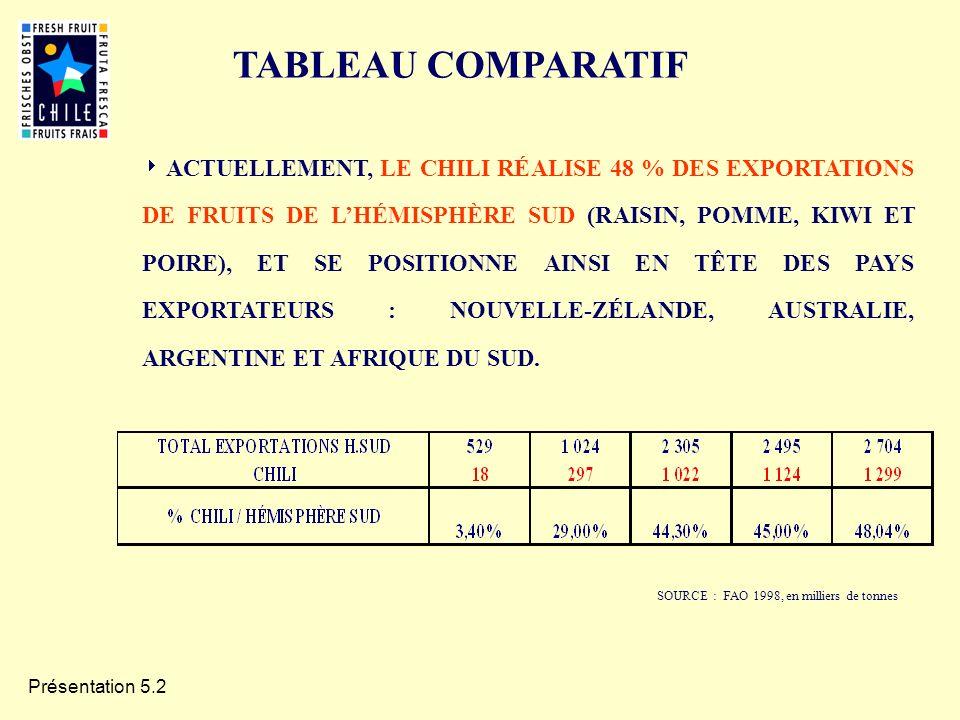 Présentation 5.2 SOURCE : FAO 1998, en milliers de tonnes ACTUELLEMENT, LE CHILI RÉALISE 48 % DES EXPORTATIONS DE FRUITS DE LHÉMISPHÈRE SUD (RAISIN, P