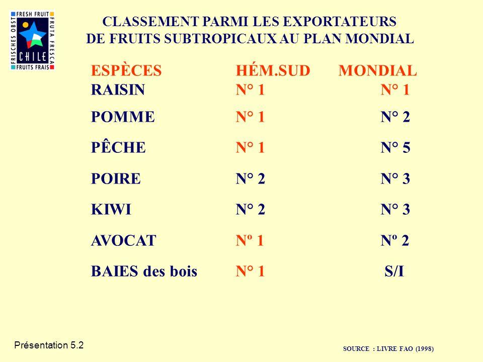 Présentation 5.2 SOURCE : LIVRE FAO (1998) ESPÈCES HÉM.SUD MONDIAL RAISINN° 1N° 1 POMMEN° 1N° 2 PÊCHEN° 1N° 5 POIREN° 2N° 3 KIWIN° 2N° 3 AVOCATNº 1Nº