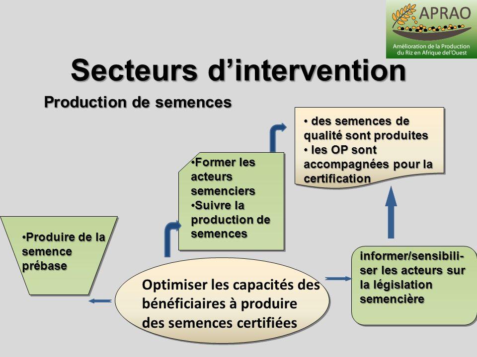 Secteurs dintervention Optimiser les capacités des bénéficiaires à produire des semences certifiées informer/sensibili- ser les acteurs sur la législa