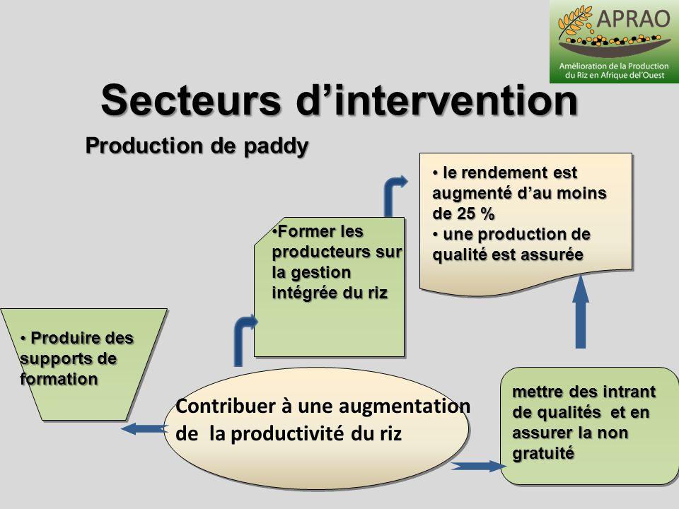 Secteurs dintervention Contribuer à une augmentation de la productivité du riz mettre des intrant de qualités et en assurer la non gratuité Former les